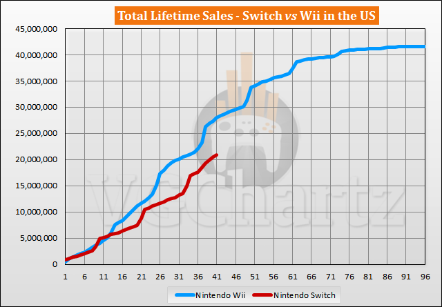 Switch vs Wii Sales Comparison in the US - Wii Lead Grows in July 2020
