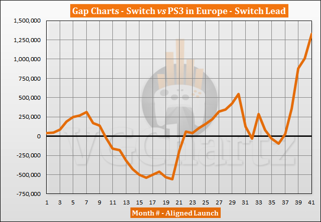 Switch vs PS3 Sales Comparison in Europe - Switch Lead Reaches Record in July 2020
