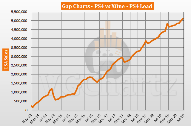 PS4 vs Xbox One in the US Sales Comparison - PS4 Lead Grew in July 2020