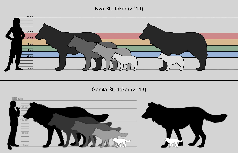 Ny uppdatering av Storlekar! Nya_vs_Gamla_storlekar