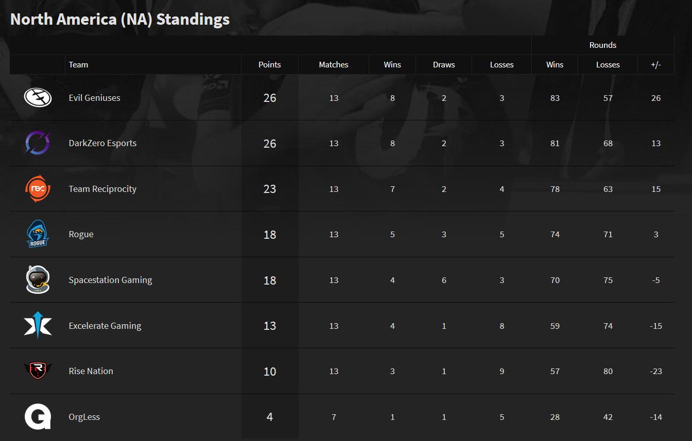 Season 9 NA PL final standings
