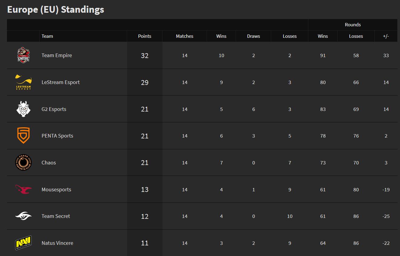 Season 9 EU PL final standings