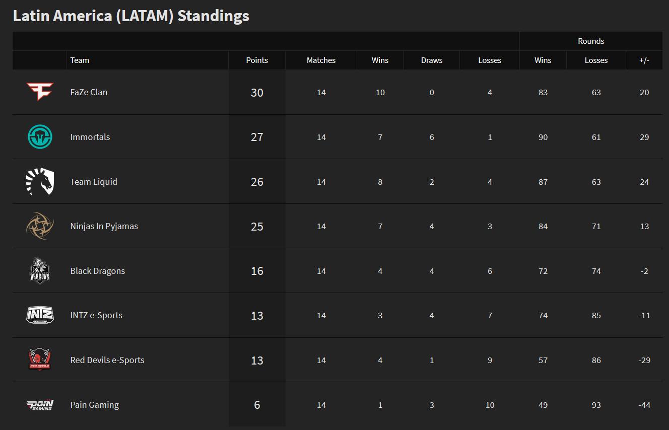 Season 9 LATAM PL final standings