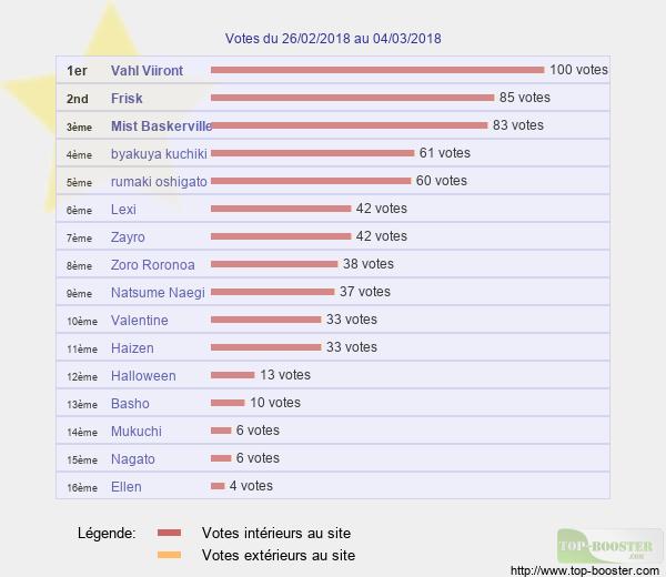 Votes hebdo Classement_semaine_9
