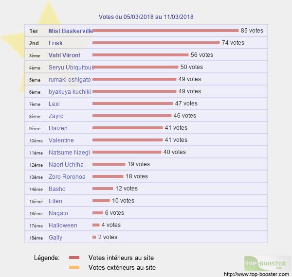 Votes hebdo Classement_semaine_10
