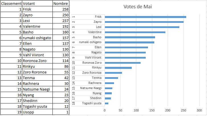 Votes hebdo Unknown