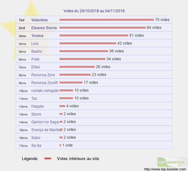 Votes hebdo - Page 2 Classement_semaine_44