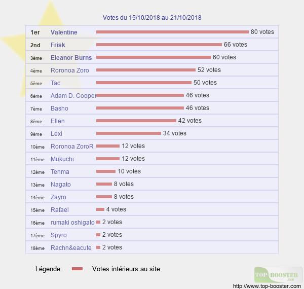 Votes hebdo - Page 2 Classement_semaine_42