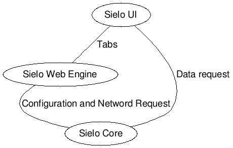 Structure de Sielo