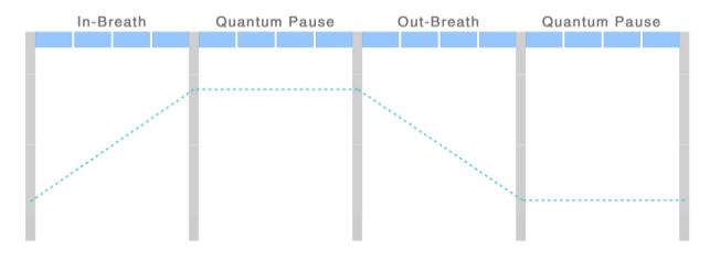 Single measure of the Quantum Pause