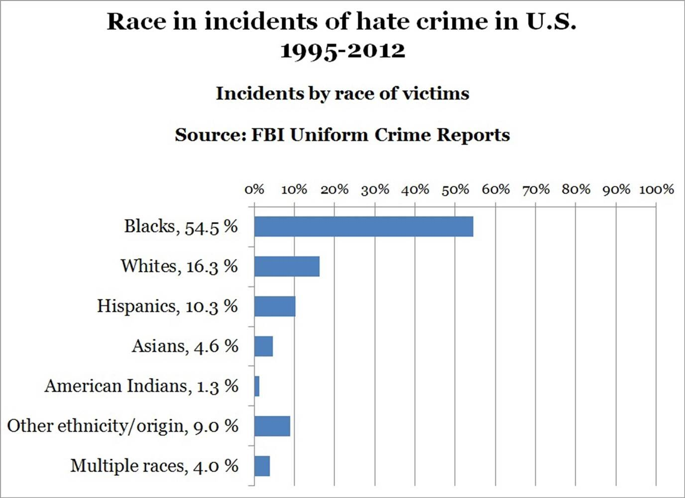 https://cdn.discordapp.com/attachments/454978255225749524/469093803064557579/140415-hate-crimes-by-race-2259_8f2eb71bfa345ac0669fad850cfd4b8d.nbcnews-ux-2880-1000.jpg