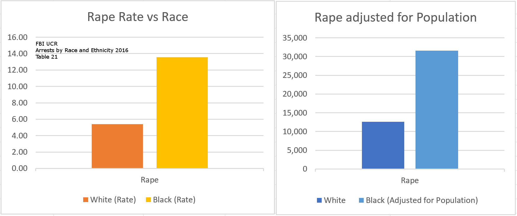 https://cdn.discordapp.com/attachments/454978255225749524/469095745786740737/Rape_graphs.png