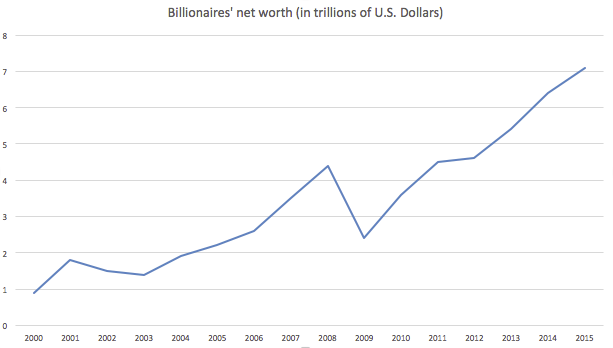 Billionaire27s_net_worth_2000-2015.png