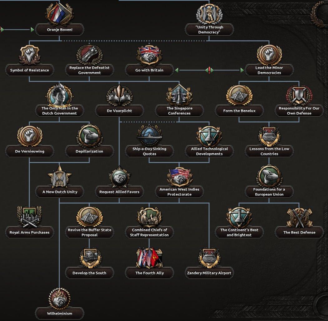 dev_diary_monarchist_path.jpg