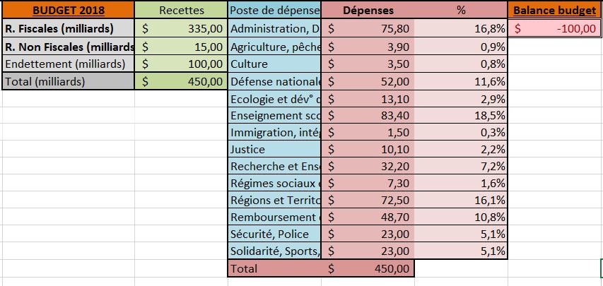 [✓] République française Budget2018