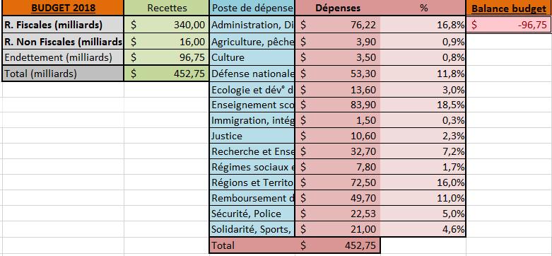 [✓] République française Budget_2019
