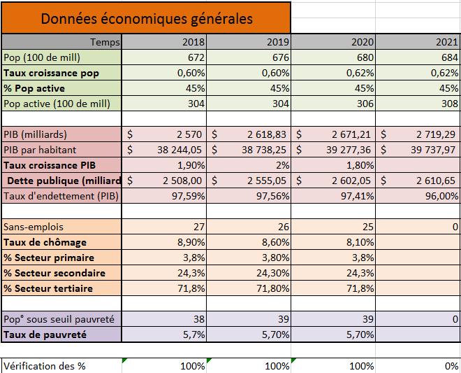 [✓] République française - Page 2 Donnees_eco_gene_2020
