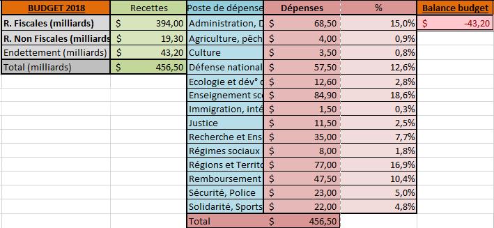 [✓] République française - Page 2 Budget_2022