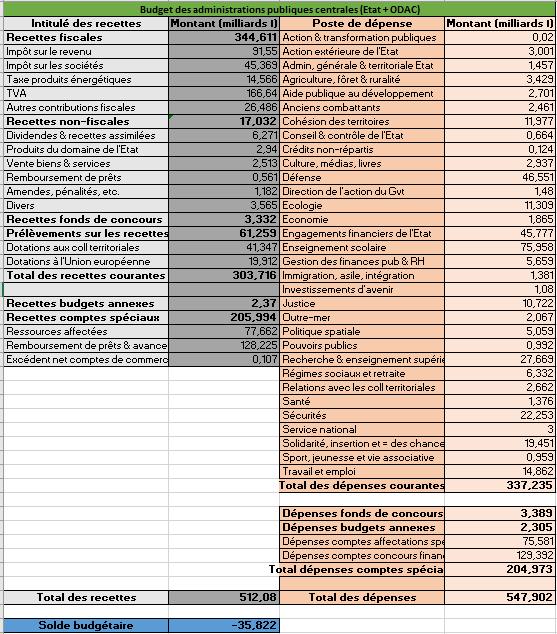 [✓] République française - Page 2 Budget_2022_Ccptes