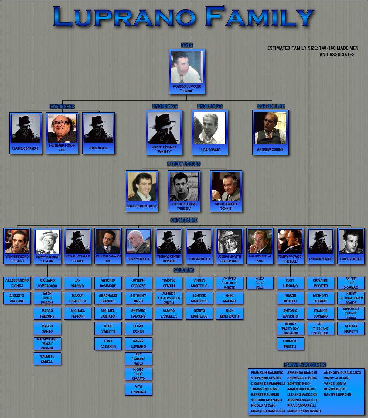 Luprano_Family_Chart.png