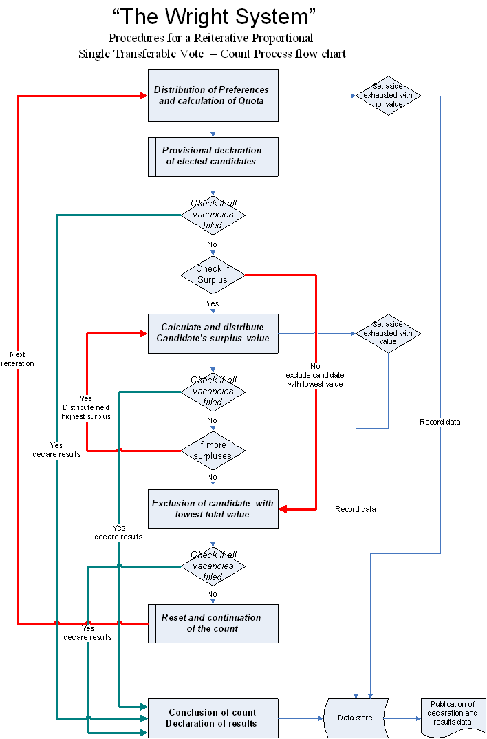https://cdn.discordapp.com/attachments/504475386235715615/523936831793004546/The_Wright_System_Flow_Chart.PNG
