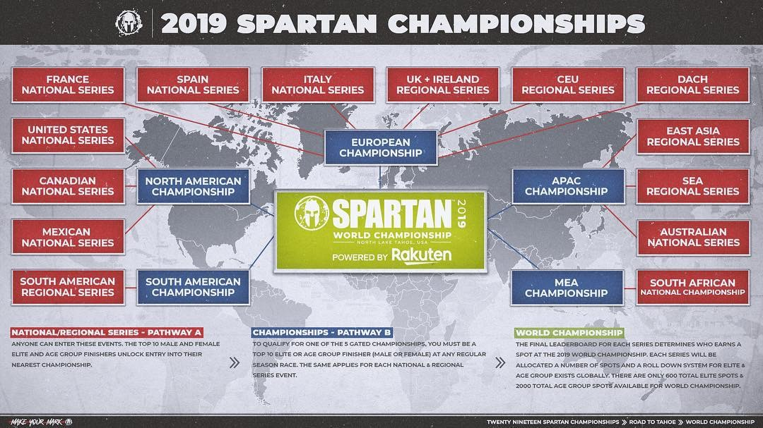 2019 Spartan Championships