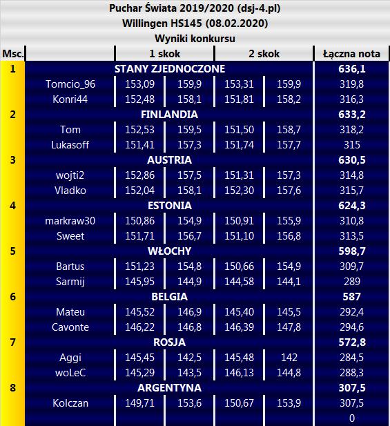 Puchar Świata 2019/2020 (dsj-4.pl) Willingen HS145 (08.02.2020) Wyniki konkursu Msc.1 skok2 skokŁączna nota 1STANY ZJEDNOCZONE636,1 Tomcio_96153,09159,9153,31159,9319,8 Konri44152,48158,1151,81158,2316,3 2FINLANDIA633,2 Tom152,53159,5151,50158,7318,2 Lukasoff151,41157,3151,74157,7315 3AUSTRIA630,5 wojti2152,86157,5151,31157,3314,8 Vladko152,04158,1152,30157,6315,7 4ESTONIA624,3 markraw30150,86154,9150,91155,9310,8 Sweet151,71156,7151,10156,8313,5 5WŁOCHY598,7 Bartus151,23154,8150,66154,9309,7 Sarmij145,95144,9144,58144,1289 6BELGIA587 Mateu145,52146,9145,40145,5292,4 Cavonte146,22146,8146,39147,8294,6 7ROSJA572,8 Aggi145,45142,5145,48142284,5 woLeC145,29143,5146,13144,8288,3 8ARGENTYNA307,5 Kolczan149,71153,6150,67153,9307,5 0