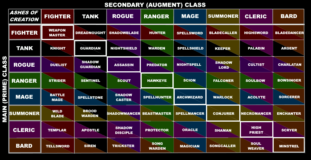 AoC_Class_Names_-_Current.png