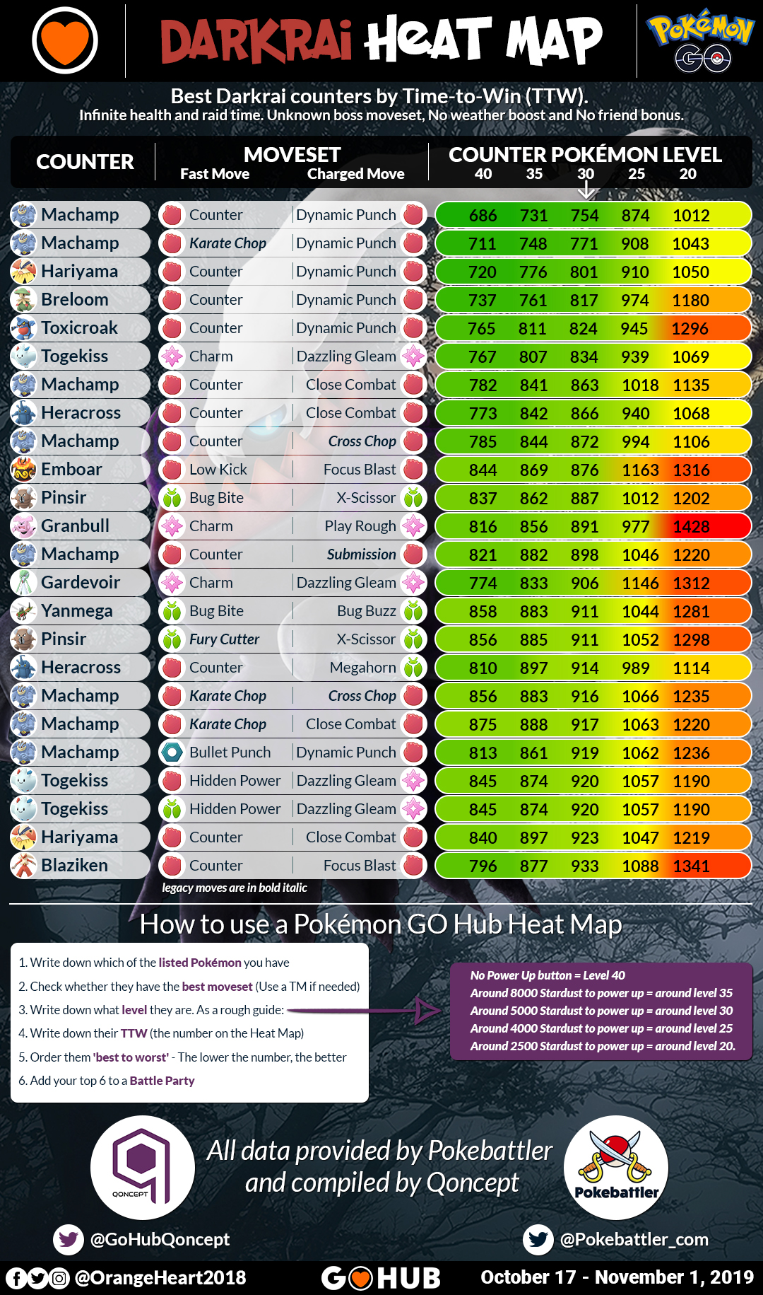 Darkrai heat map - counters ordered by TTW at level 30
