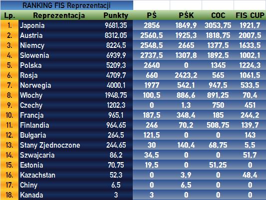 Ranking FIS 05.02.2019