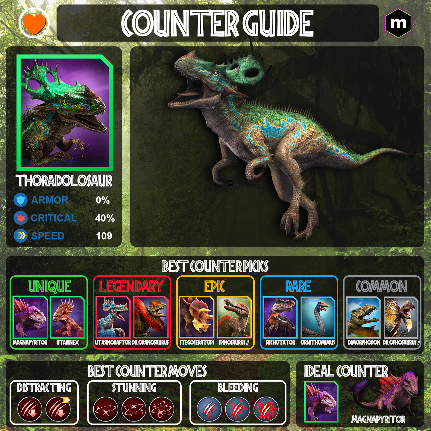 Thoradolosaur counter guide Infographic