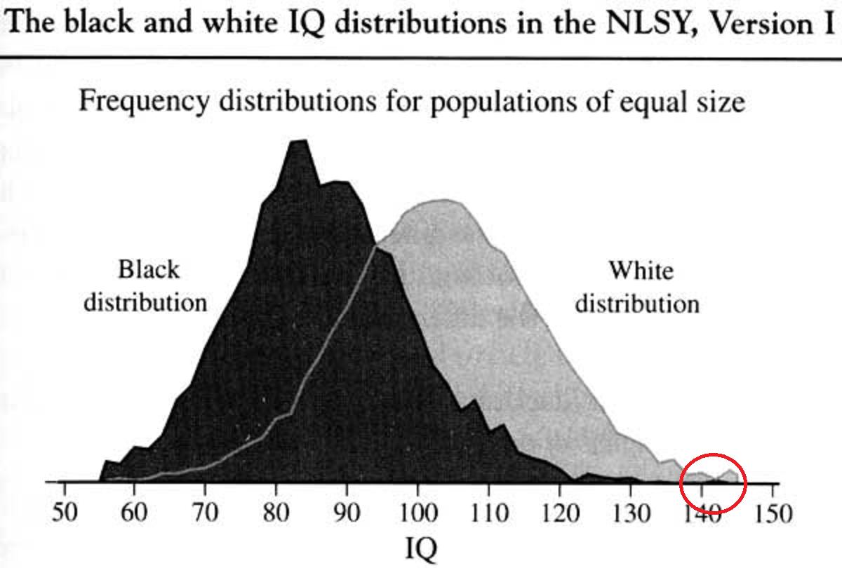 https://cdn.discordapp.com/attachments/526921073397071892/529284197978734592/20060122_multiracialists_are_crazy_part_3_iq_graph_racial.png