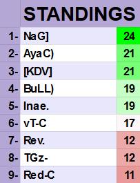 KDV-C Table