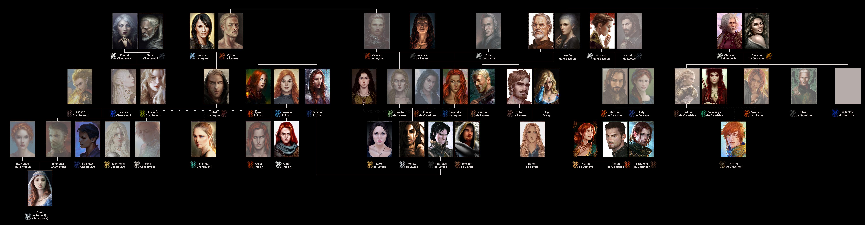 Registre de Tol Orëa Genealogie_galastden_etendue_versiondragons-latest