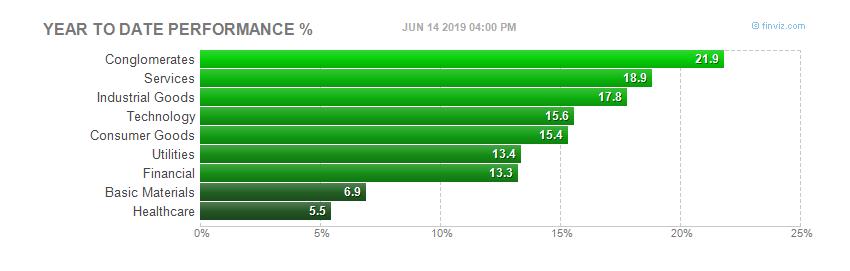Sectors YTD Bar Chart
