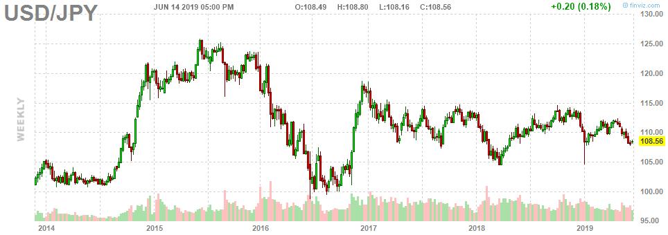 Weekly USD/JPY Chart
