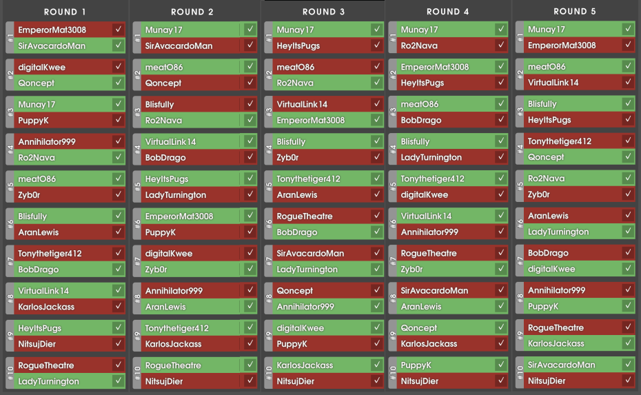 Silph Arena Regional - Final brackets showing all wins and losses