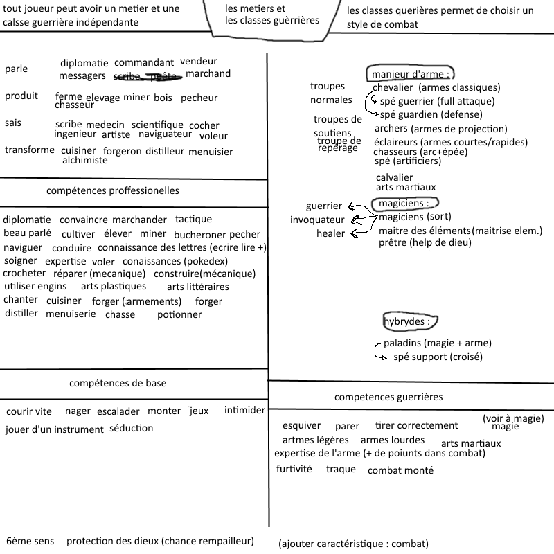 Sondage JDR : Nihilya Calsses-1