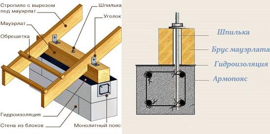 Схема крепежа и детали монтирования