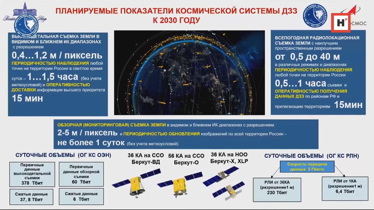 Russian Space Program: News & Discussion #4 Index