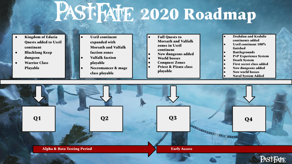PastFate2020Roadmap.png