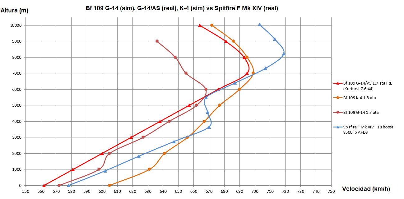late_109s_vs_Griffon_spit_espanol.png