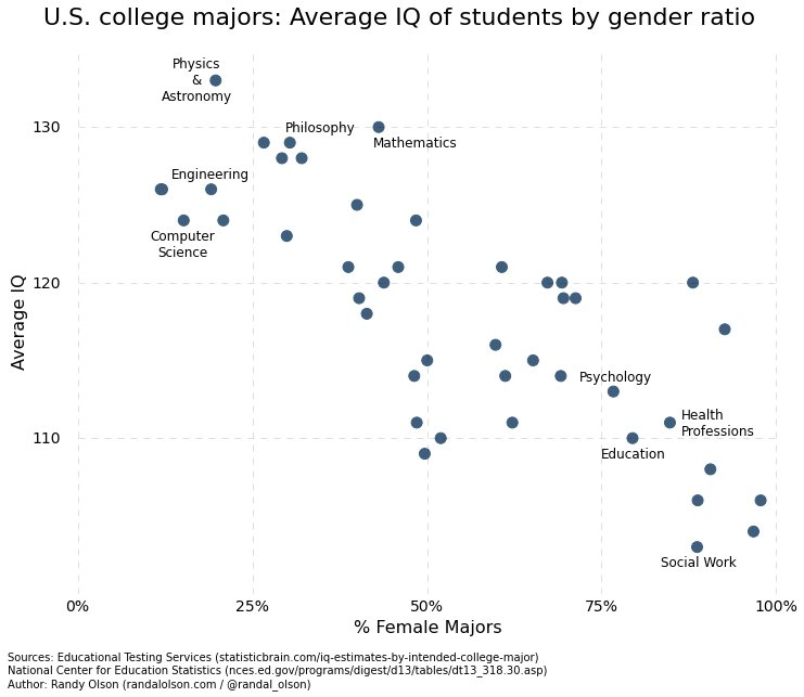 https://cdn.discordapp.com/attachments/627030086964740096/631587280112320523/college_majors_iq_by_gender_ratio.jpg
