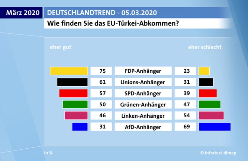 Zdf Deutschlandtrend