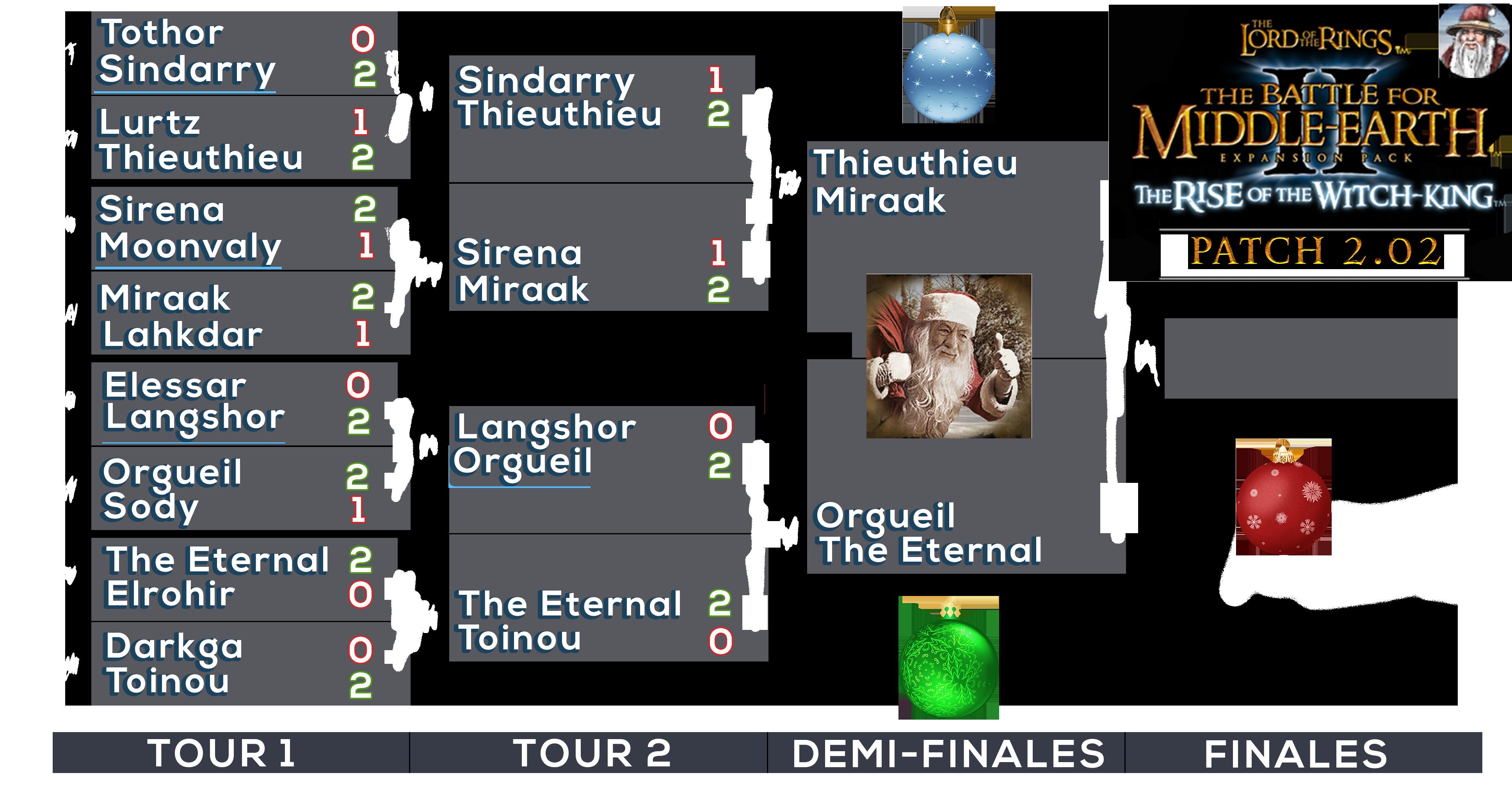 Tableau du Tournoi
