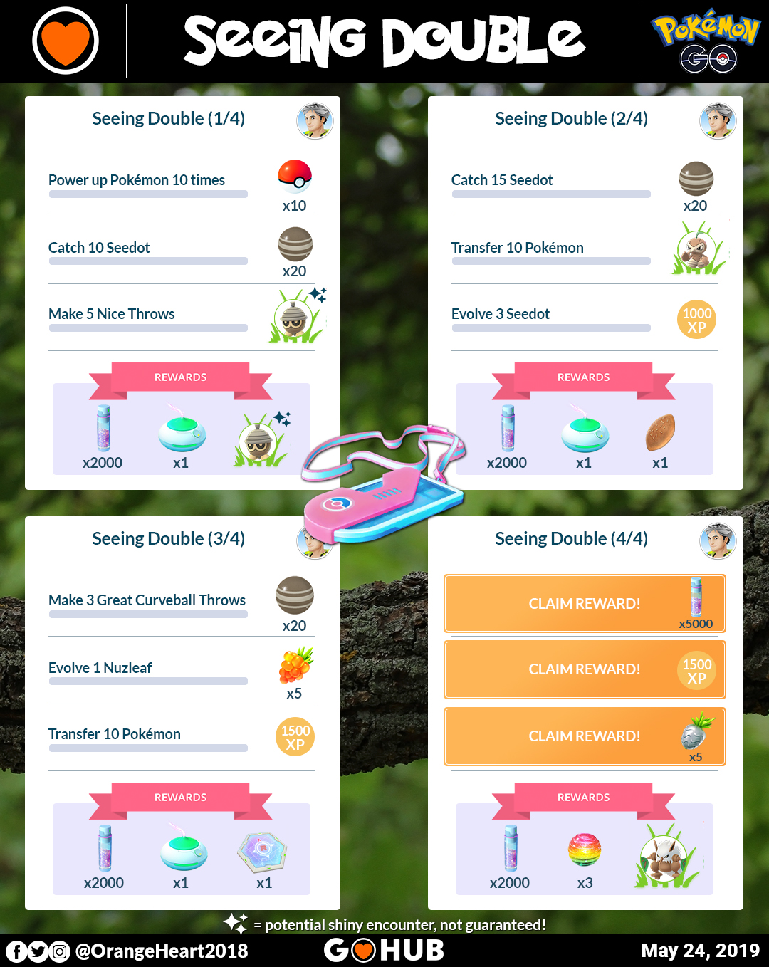 Seeing Double Special Research Steps and Rewards