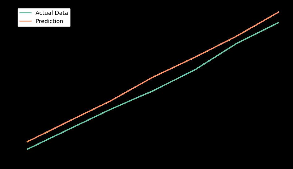 Prediction Graph