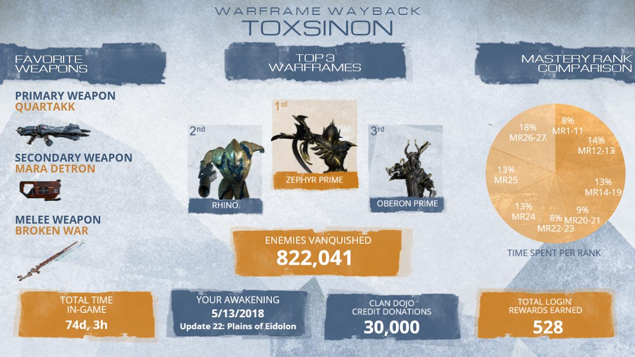 Toxsinon_WFstats.png