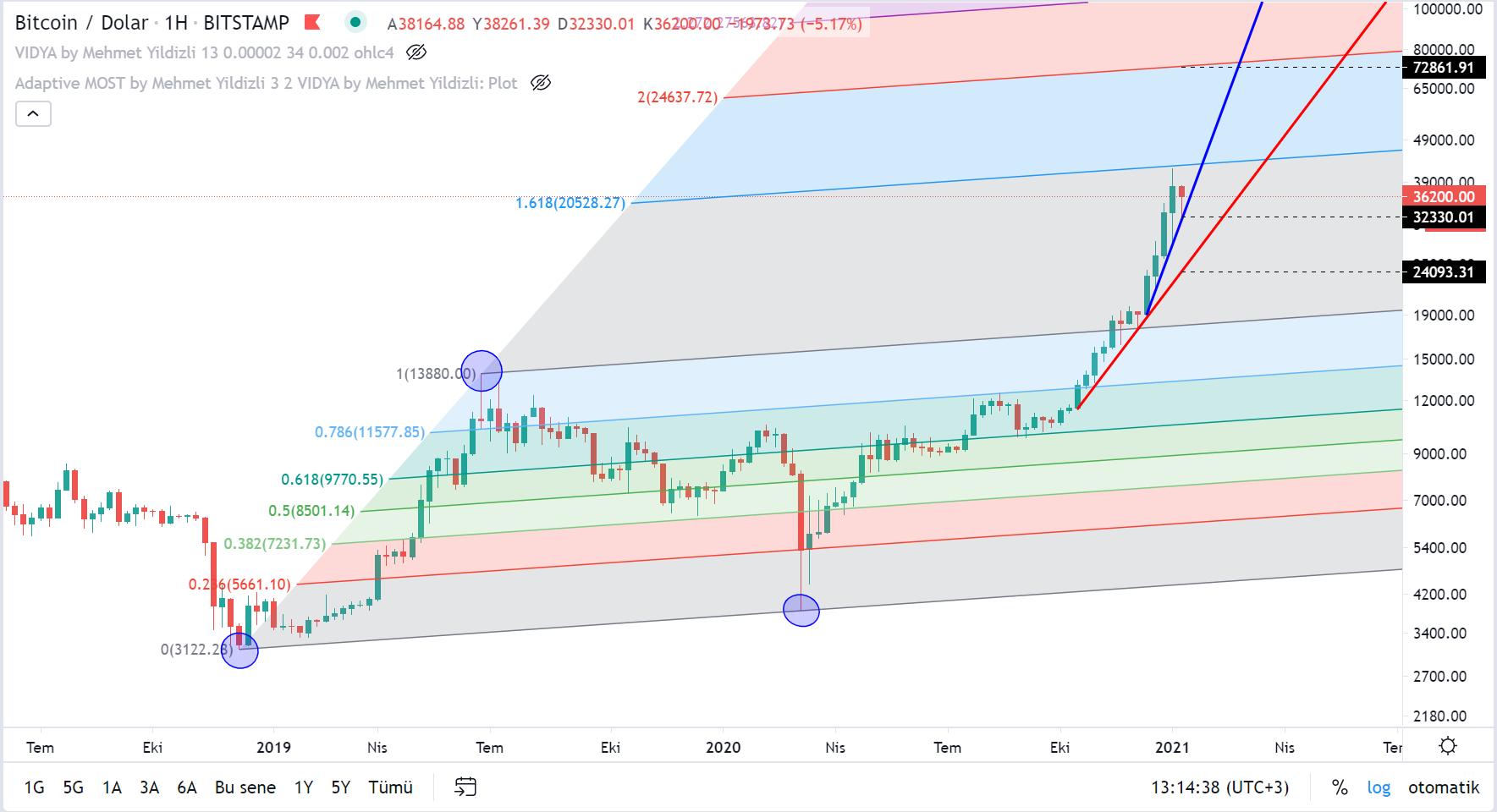 bitcoinin dolar bazinda teknik analizi 11 ocak 2021 1