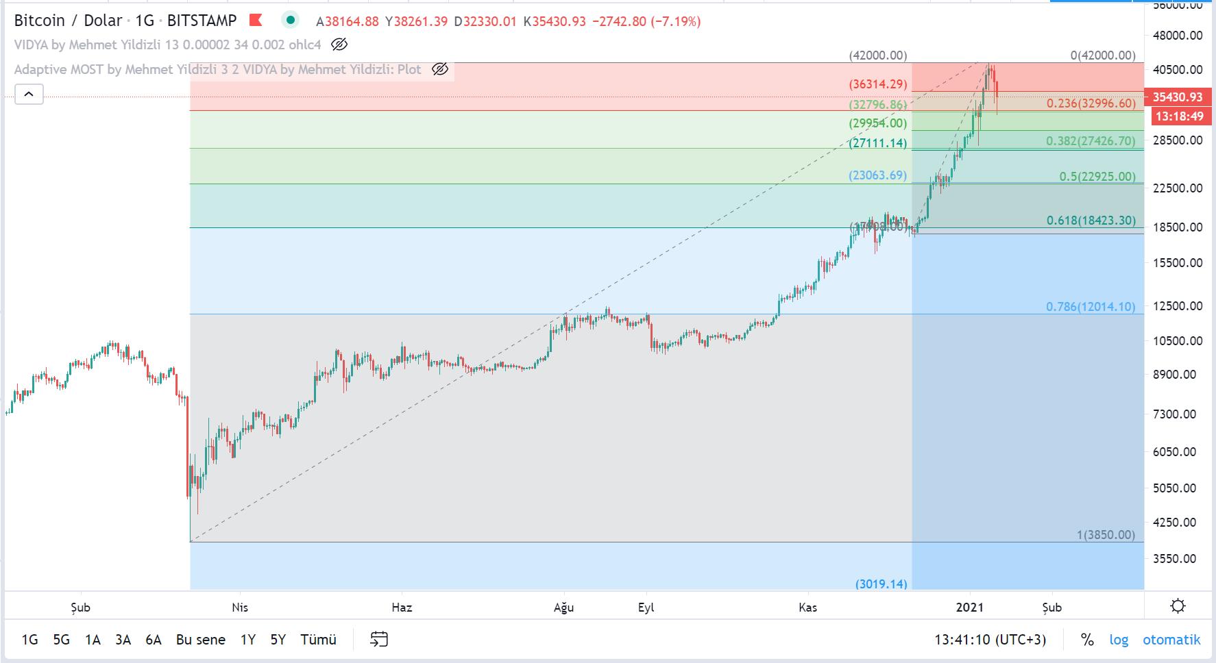 bitcoinin dolar bazinda teknik analizi 11 ocak 2021 3